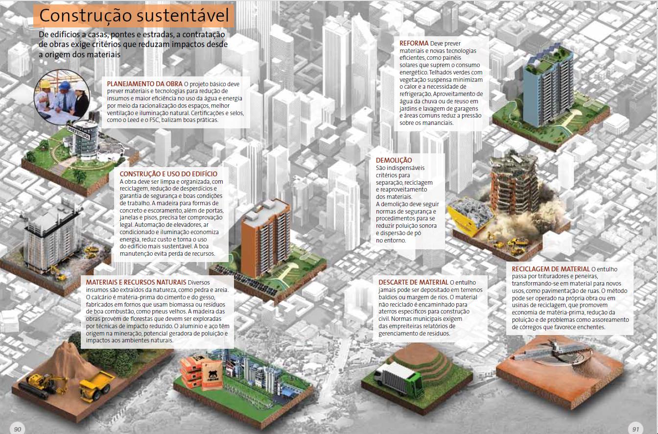 É possível construir sustentávelmente?
